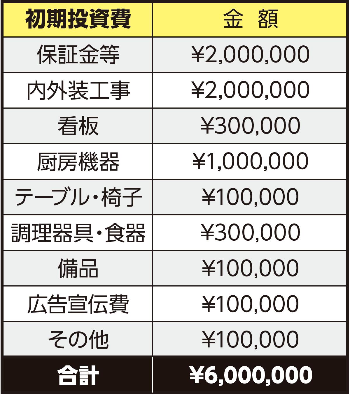 初期投資費 600万円
